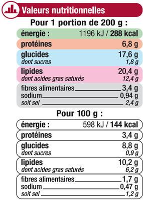 Quenelles de volaille sauce champignons - Informations nutritionnelles