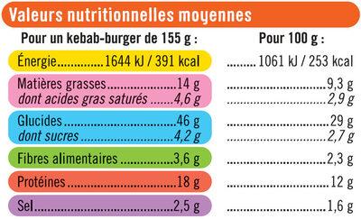 Kebab burger - Voedingswaarden