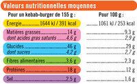 Kebab burger - Informations nutritionnelles - fr