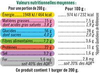 Burger, galette aux fèves, mozzarella, sauce au pesto, - Informations nutritionnelles - fr