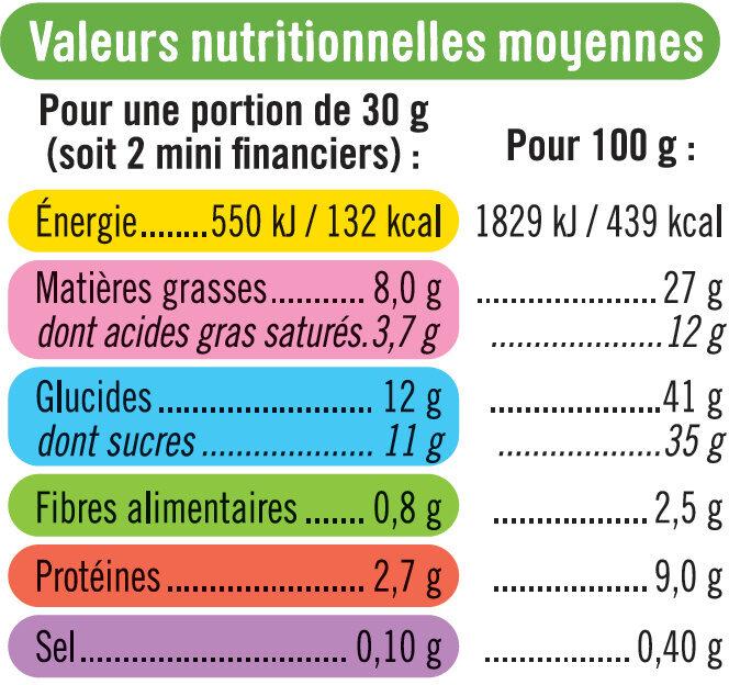 Mini financier aux amandes pur beurre - Informations nutritionnelles
