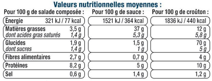 Salade poulet rôti et croûtons de Grana Padano AOP - Informations nutritionnelles