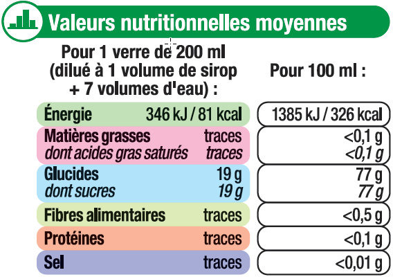 Sirop saveur mojito - Informations nutritionnelles - fr