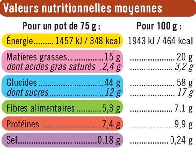 Croustillant aux amandes et pécan - Informations nutritionnelles - fr