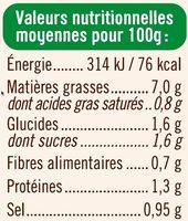 Salade de concombres sauce au fromage blanc et ciboulette - Informations nutritionnelles - fr