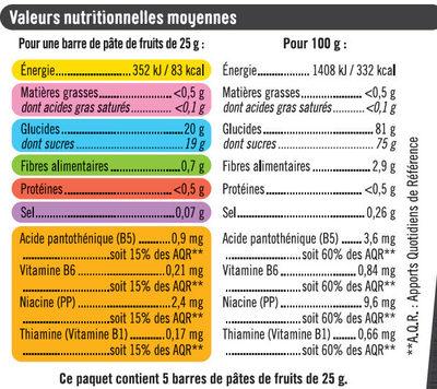 Pâtes de fruits sport+framboise - Nutrition facts - fr