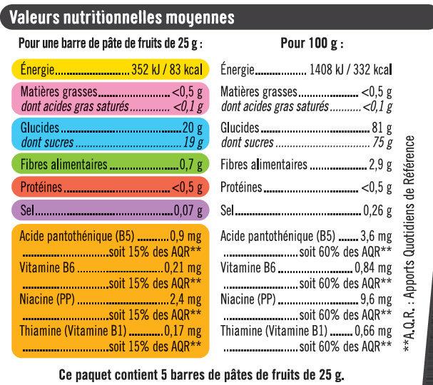 Pâtes de fruits sport+framboise - Nutrition facts