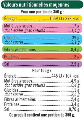 Tomates farcies bon et végétariens - Informations nutritionnelles - fr