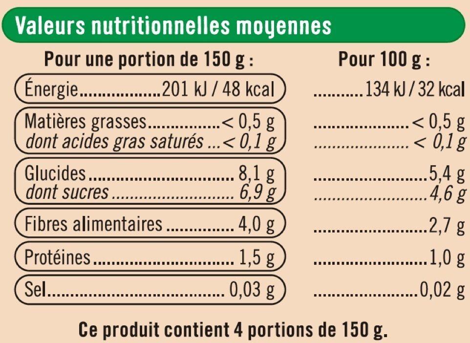 Oignons - Informations nutritionnelles - fr