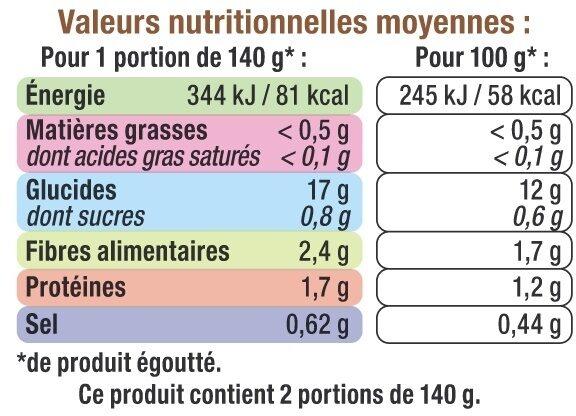 Pommes de terre en cubes - Informations nutritionnelles - fr