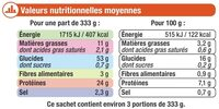 Paëlla - Informations nutritionnelles - fr