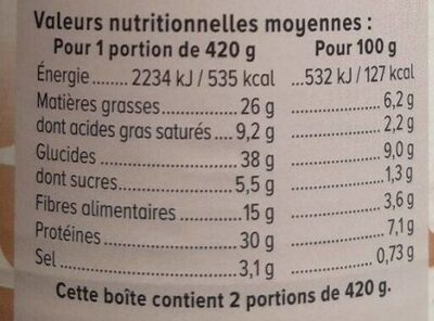 Saucisses Haricots - Valori nutrizionali