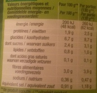 Macédoine de légumes (5 légumes) - Nutrition facts