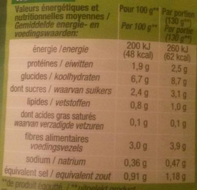 Macédoine de légumes (5 légumes) - Informations nutritionnelles