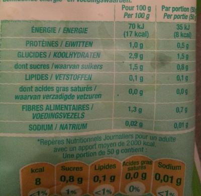 Cœurs de Laitue - Informations nutritionnelles