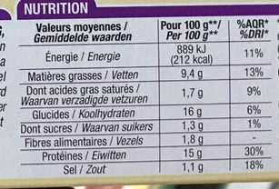 Nuggets de poulet - Nutrition facts