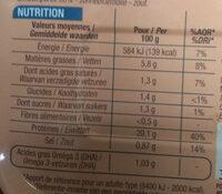 Sardines à la tomate - Nutrition facts