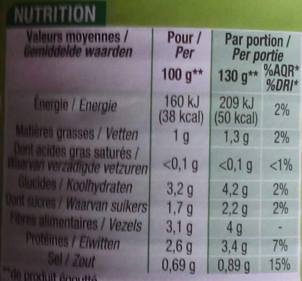 Choux de Bruxelles - Voedingswaarden - fr