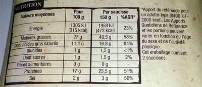 Saucisse de Montbéliard - Informations nutritionnelles - fr