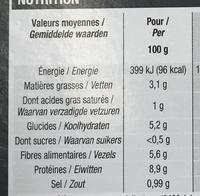 Mouton aux flageolets - Informations nutritionnelles