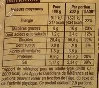 Spaetzle aux œufs frais - Informations nutritionnelles
