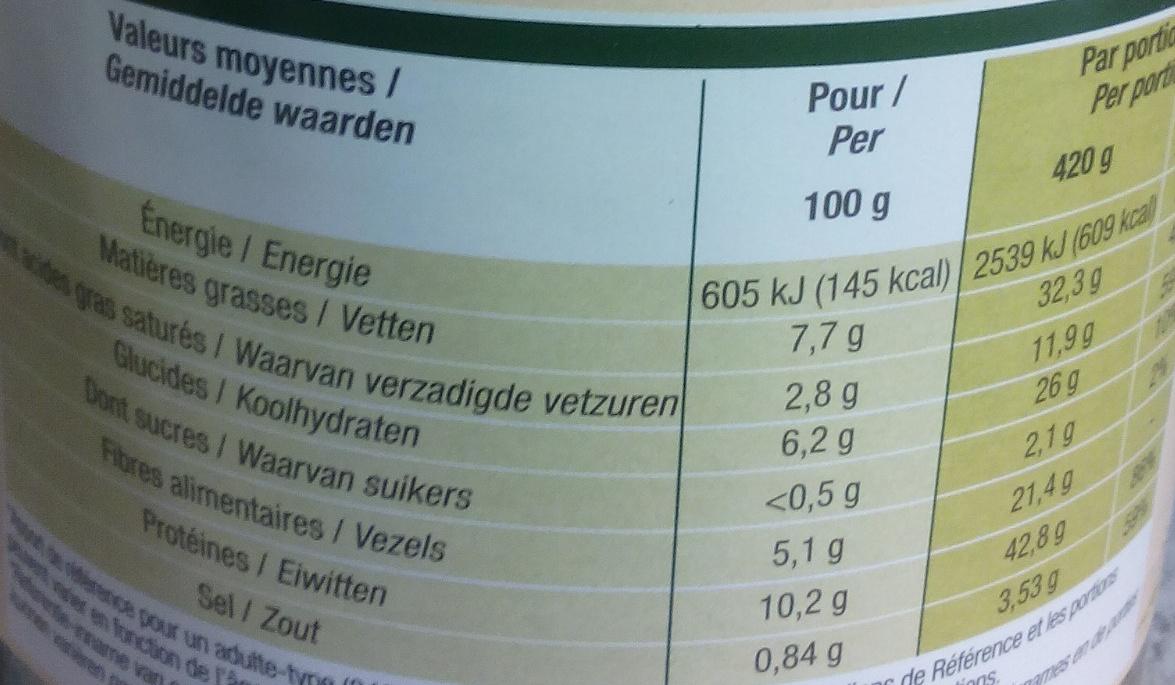 Cassoulet au confit de canard - Nutrition facts - fr