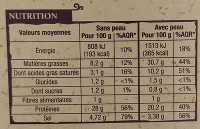Magret de canard du Sud-Ouest tranché fumé au bois de hêtre - Voedingswaarden - fr