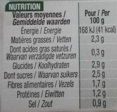 Concombre au Yaourt - Nutrition facts