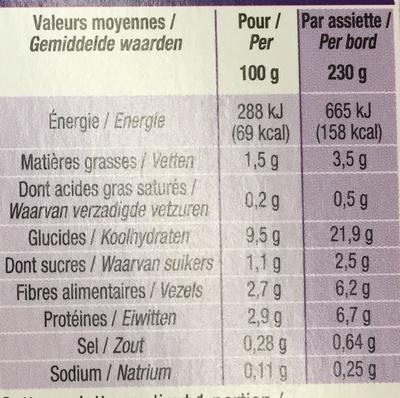 Petit plat du soir, Légumes verts & pâtes - Informations nutritionnelles