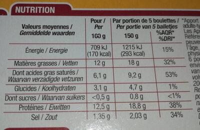 Boulettes au Boeuf - Informations nutritionnelles