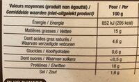 Gésiers de volaille - Voedingswaarden - fr