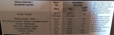 Gésiers de volaille - Nutrition facts