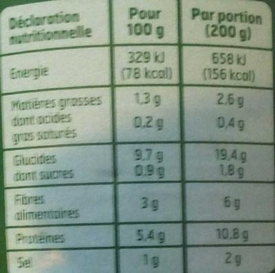 Lentilles cuisinées - Nutrition facts