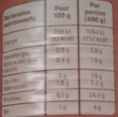 Bœuf Bourguignon au Vin Rouge - Informations nutritionnelles