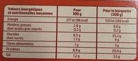 Bœuf Bourguignon - Voedingswaarden