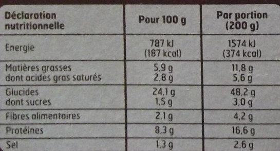 Pizza au chorizo - Informations nutritionnelles - fr