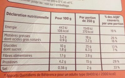 Tomates farcies et riz ling blanc - Informations nutritionnelles