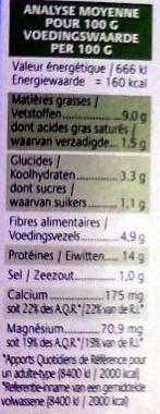 Croc Tofou à la Basquaise - Nutrition facts - fr