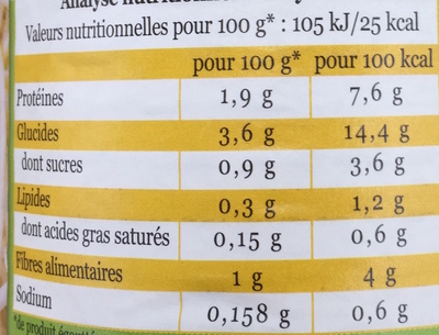 Pousses de Haricots Mungo - Nutrition facts