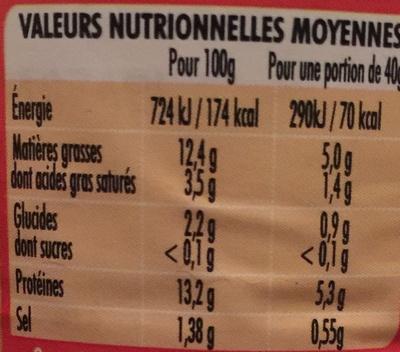 Saucisses Cocktail à la volaille - Nutrition facts