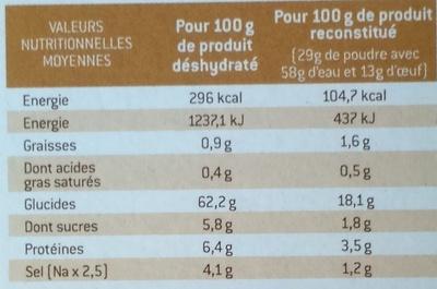 Galettes de pommes de terre de l'oncle Hansi - Informations nutritionnelles