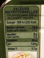 Sardines - Informations nutritionnelles - fr
