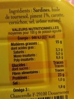 Sardines généreuses au piment - Ingrédients - fr
