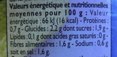Cornichons malossol à la Russe - Informations nutritionnelles