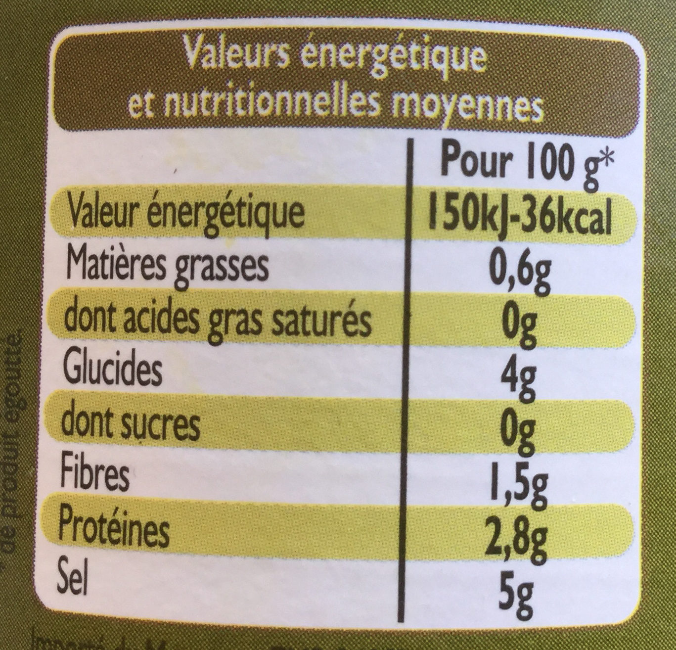 Câpres - Nutrition facts - fr