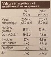 Mini-choux saveur bleu noix - Nutrition facts