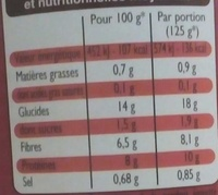 Haricots rouges - Informations nutritionnelles