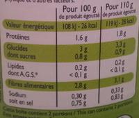 Haricots Verts extra-fins - Voedingswaarden