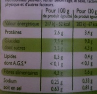 petits pois et jeunes carottes extra-fins - Informations nutritionnelles - fr