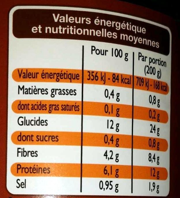 Lentilles - Voedingswaarden